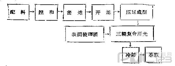 压延法复合地板革生产工艺流程图