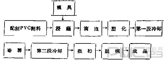 树脂生产工艺流程图