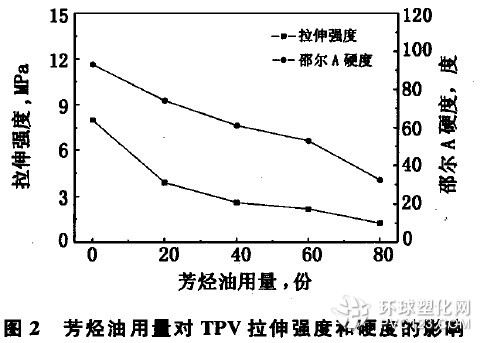 tpv塑胶原料性能#<a href=http://www.tpesuliao.cn/ target=_blank><span style=color:#774422;font-size:16px;>TPE塑料</span></a>⊕