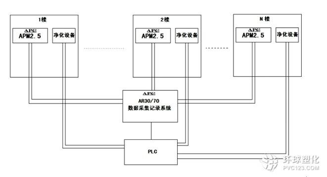 5大屏幕台式pm2.5实时在线监测系统