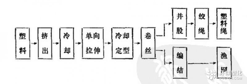 塑料绳的生产工艺流程