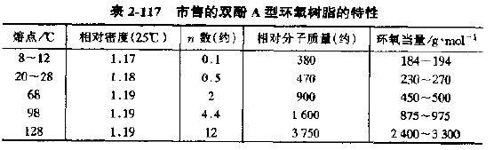 可显示优异的耐化学药品性和与其他物质的黏结性,其拉伸强度、弹性模量、热变形温度与硬质工程塑料相当,当是冲击强度较差。环氧树脂的耐燃性较差,可用溴代双酚A取代部分双酚A制成自熄性的环氧树脂,也可加入溴系阻燃剂改善去阻燃性能。下图所列为固化后双酚A型环氧树脂的性能。