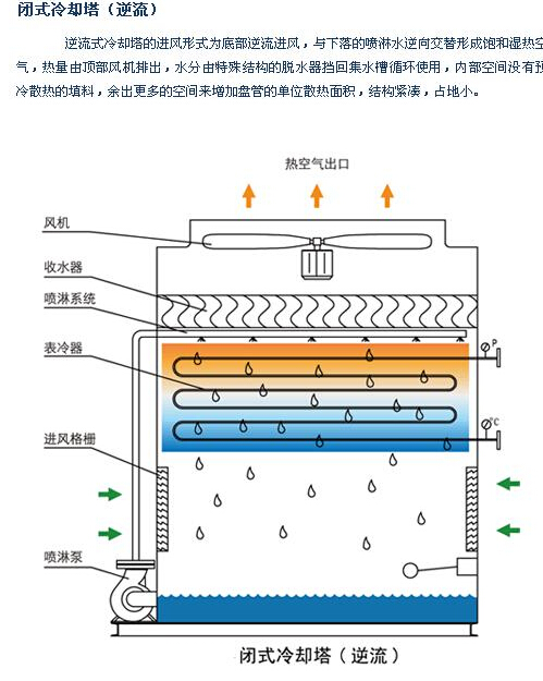 现货供应闭式冷却塔 逆流闭式冷却塔
