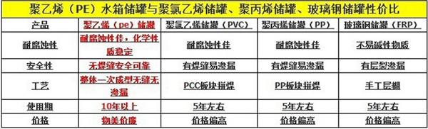 广州8000L塑料储bwin76.net存罐 食品级8吨PE蓄水塔价格