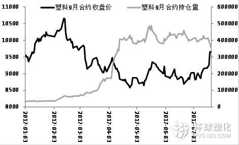 塑料价格上涨伴随着持仓量的增加 涨势仍将延续
