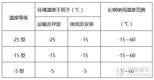 pvc套管按照温度来分类