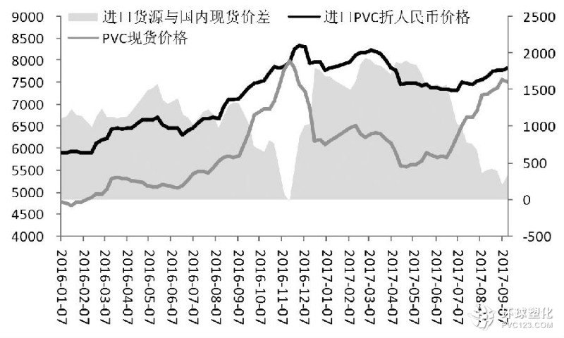 成本难以下传 pvc市场价格走势疲软