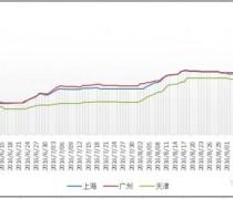 9月22日pvc日评:多地运输受阻 行情强势走高