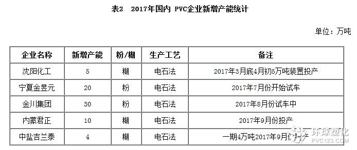 2017国内pvc企业新增产能汇总
