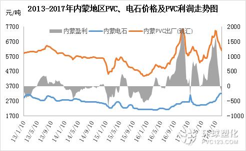 内蒙地区PVC电石价格及利润走势分析