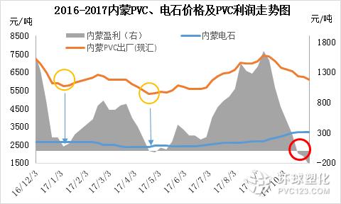 2016-2017内蒙pvc、电石价格及pvc利润走势分析