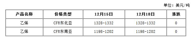 亚洲乙烯价格对比